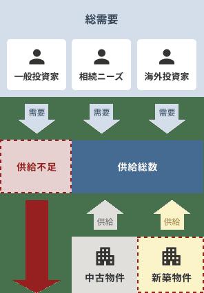 ワンルームマンションの需給のイメージ図